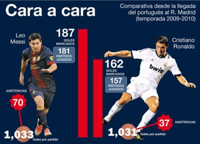 Twarzą w twarz - Messi wygrywa z Ronaldo